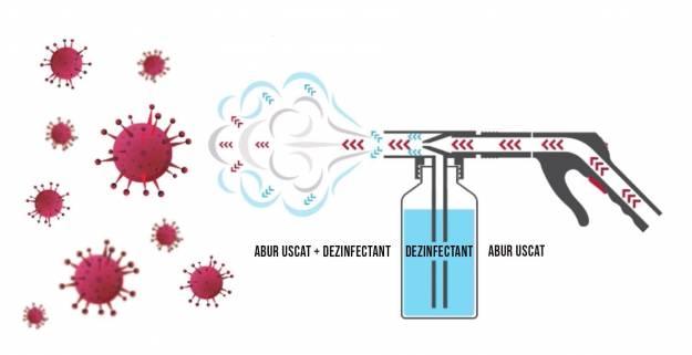 Sistemul Virucid SANIFOG de la Menikini
